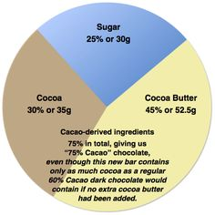How dark do you like your chocolate? Even darker? The typical chocolate-lover can enjoy dark chocolates that range from Cacao Chocolate, Chocolate Lovers, Ice Cream Ingredients, Cocoa Butter, Chocolates, Range, Bright, River, Dark
