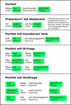 Bild-Verb-im-Perfekt - Gift for Boyfriend Study German, Learn German, German Grammar, German Words, Grammar Jokes, Deutsch Language, German Language Learning, E Mc2, Japanese Language