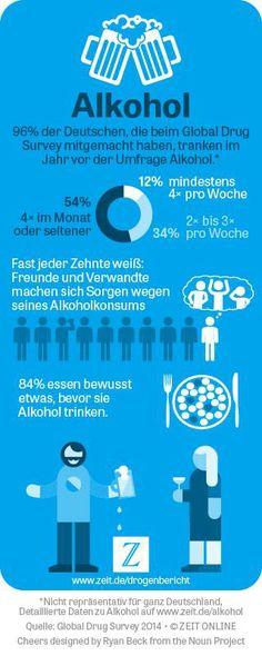 Drogenkonsum in Deutschland - die Ergebnisse des #Global Drug Survey im ZEIT-ONLINE-Drogenbericht: http://www.zeit.de/wissen/2014-04/drogenkonsum-deutschland-uebersicht