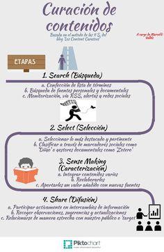 Aprendizaje colaborativo a través del PLE: Infografia sobre 'Curación de contenidos'