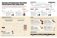 Infographic on the new oral anticoagulants (NOACs) for stroke prevention in atrial fibrillation