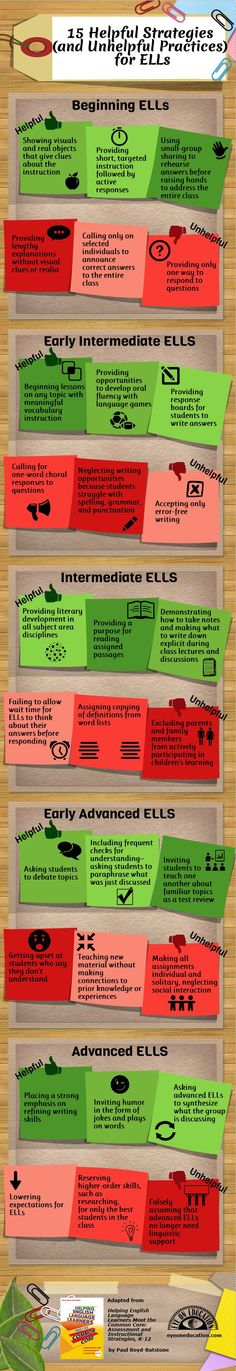 Infographic: 15 Helpful Strategies (and Unhelpful Practices) for ELLs- This graphic will help me as a teacher understand the best practices for ELLs at different levels. It also makes me aware of unhelpful practices. I could use this as a reference when I a. a classroom teacher.