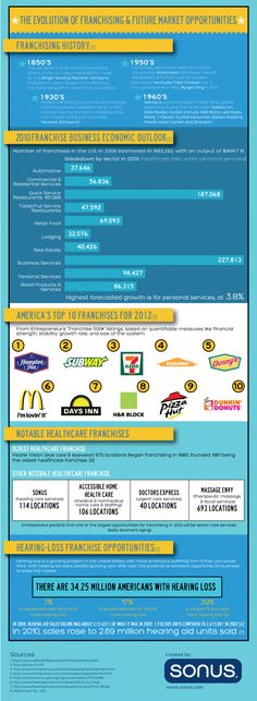 The best infographic I've seen this year! Thanks, Sonus Franchising...