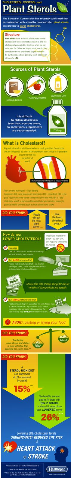 #Cholesterol Control and Plant #Sterols #Infographic