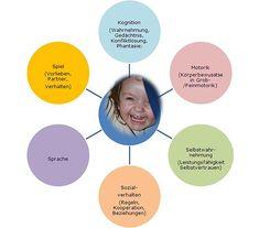 Portfolio Kindergarten, Teacher Organisation, Teamwork, Crafts For Kids, Education, Children, Homeschooling, Tips, Crowns