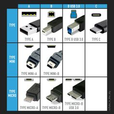 Post with 45667 views. I redrew the USB Types guide Computer Shortcut Keys, Computer Basics, Computer Help, Computer Internet, Computer Technology, Electronics Components, Electronics Gadgets, Electronics Projects, Usb