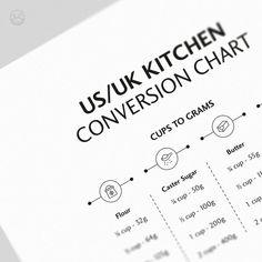 US/UK Kitchen Conversion Chart Kitchen Poster Cups Baking | Etsy