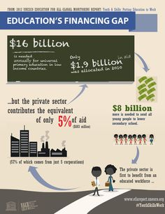 Education Lacks Substantial Private Sector Contributions Says UNESCO