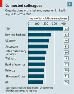 #IBM leads the employee usage of #LinkedIn @TheEconomist