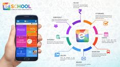 All of this is done with the help of the school apps, which make student easy in learning each and everything. Moreover, in this technique graphics are students which make student an ease in understanding about every topic easy. College App, School App, Parent Communication, Exam Results, Education System, The Help, Effort, Revolution, Students