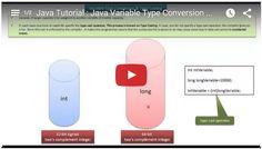 JAVA EE: Java Tutorial : Java Variable Type Conversion && Type Casting - Playlist