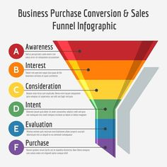 Marketing strategies infographic & data visualisation How to create profit sales funnels with a software. Infographic Description How to create profit sales funnels with a software. Discovred by : Lynda D – Source –