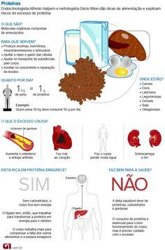Bem Estar - Infográfico sobre proteína (Foto: Arte/G1)