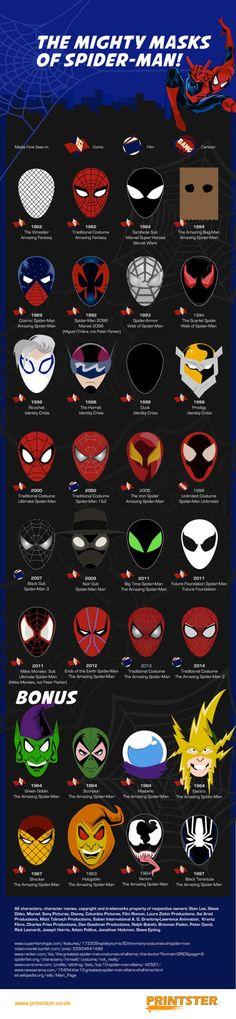 Las increíbles (y muchas) máscaras de #Spiderman [Infografía]