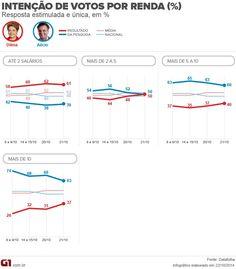 Datafolha para presidente por sexo, idade, escolaridade, renda, região e porte do município glo.bo/1rqCTch