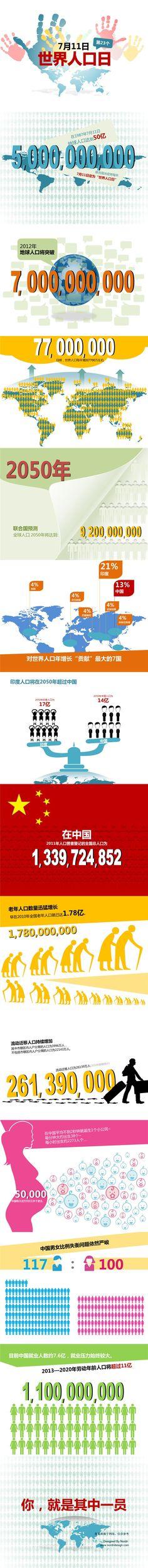 7月11日世界人口日信息图表演示