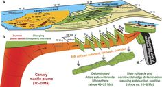 temperature lithosphere - Google Search Geology, Earth, Island, Google Search, Image, Lanzarote, Earth Science, Islands, Mother Goddess