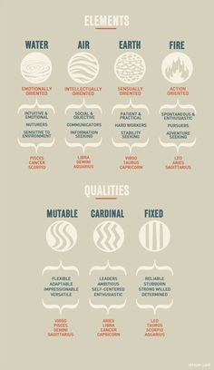 Zodiac signs and their elements. Zodiac signs and their qualities. Astrology Numerology, Astrology Zodiac, Numerology Chart, Taurus Horoscope, Astrology Chart, Capricorn Facts, Astrology Planets, Astrology Houses, Astrology Report