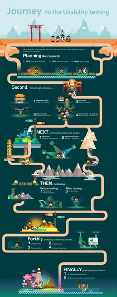 """This usability testing infographic of UX research is based on the story of """"Journey to the west"""". talking about how necessary and important the usability testing is in the UX research/ Design, as well as product design. Currently, even though the majority…"""