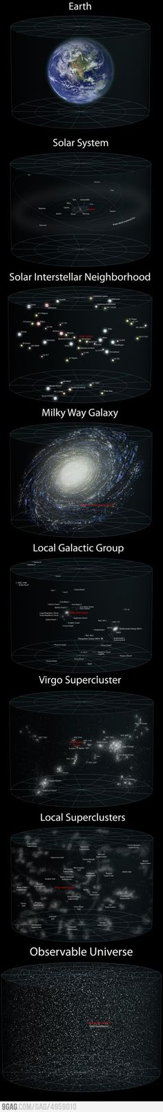 Earth, Solar System, Galactic Magnificent. Note: the only problem with this illustration is that the Milky Way is probably more of a barred spiral, rather than the portrayed circular spiral.