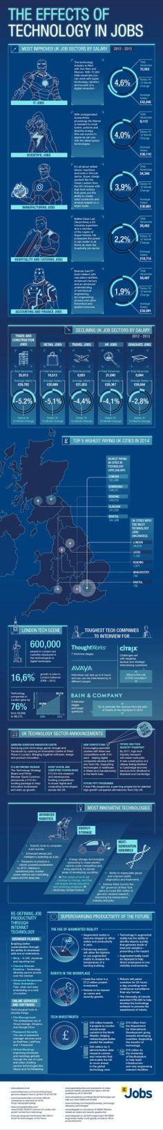 effects technology jobs infographic The Effects of Technology in Jobs [Infographic] [UK]