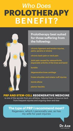 Prolotherapy benefits - Dr. axe http://www.draxe.com #health #holistic #natural