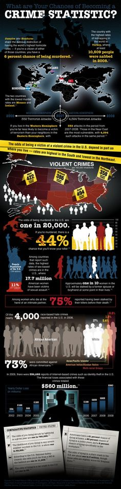 Infographic of global and US crime statistics and metrics.  Did you know you have a 6% chance of being a homicide victim in Honduras and a 1/750,000 chance of getting struck by lightning?