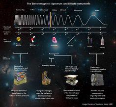Electromagnetic spectrum infographic.