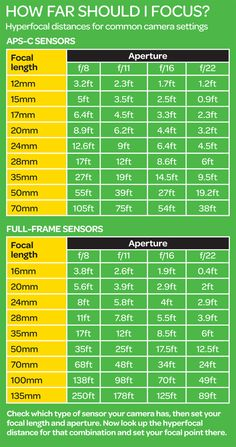 Hyperfocal distances for common camera settings