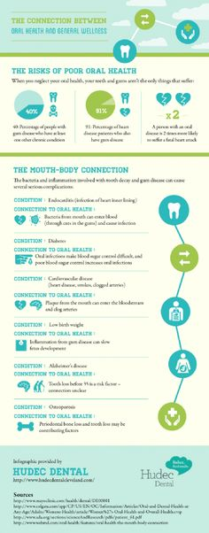 The Connection Between Oral Health and General Wellness  Infographic  www.dramydental.com