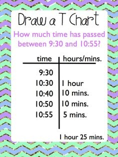 Elapsed Time Unit Task Cards, Anchor Charts, and Worksheets Elapsed Time Anchor Charts, Task Cards, and 3 Worksheets Fourth Grade Math, Second Grade Math, Grade 3, Math Anchor Charts, Math Measurement, Elapsed Time, Math Classroom, Classroom Ideas, Math Lessons