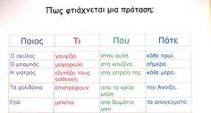 Dyslexia at home: Πώς φτιάχνεται μια πρόταση; Άσκηση που βελτιώνει το γραπτό…