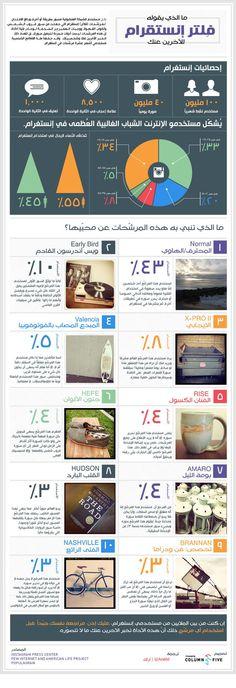 إنفوجرافيك عربي - ما الذي يقوله فلتر انستقرام للآخرين عنك