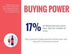 17% of Millennials pay more than $20 for a bottle of wine. BUYING POWER Only 5 percent of baby boomers do the same, and on...