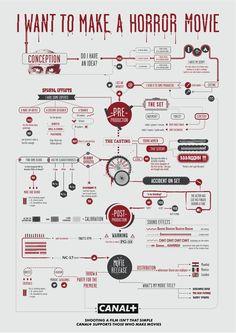 Canal+ explique comment faire des films | La boite verte