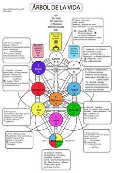 El Árbol de la Vida  es uno de los más conocidos símbolos de la Geometría Sagrada. La estructura del Árbol de la Vida está conectada con...