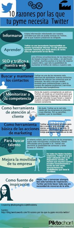 10 razones por las que tu pyme necesita Twitter #infografia #socialmedia #redessociales