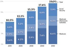 WOW: Entitlement Spending Will Nearly Double by 2050