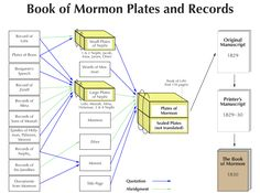 #BOMTC Day 8, April 14~1 Nephi 19-21 or Pages 43-48: Dinner or Dessert? (2) Think of it as a BBQ and you will never forget what was on the Large and Small Plates of Nephi. READ MORE AT: http://bookofmormontranslationchallenge.wordpress.com/2013/04/14/bomtc-day-8-april-141-nephi-19-21-or-pages-43-48-dinner-or-dessert/