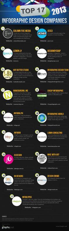 Top 17 Infographic Design Companies 2013 Infographic