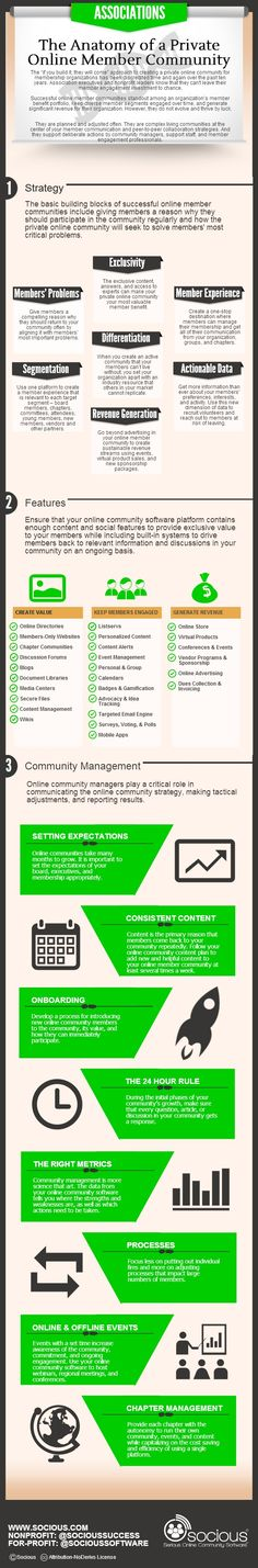 #Infographic - The Anatomy of a Private #Online Member #Community