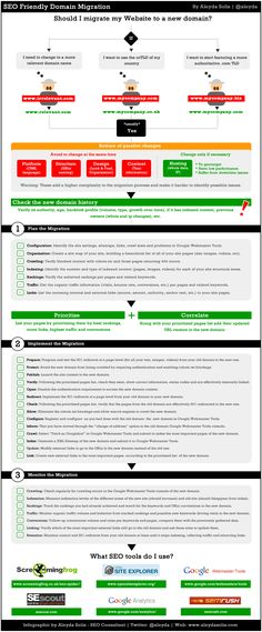 Achieving an SEO-Friendly Domain Migration Infographic (by SEOmoz)