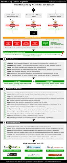 Check list per una corretta migrazione SEO