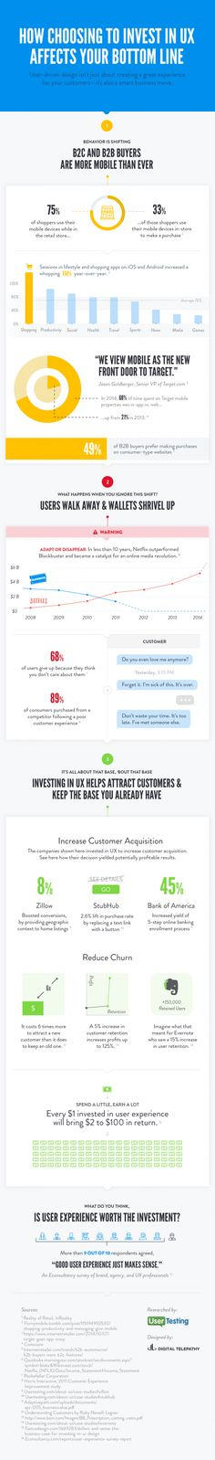 Check out this infographic from the folks at UserTesting, powered by stats from comScore, Rockefeller Corporation, Bain & Company, Fastcodesign, and more.