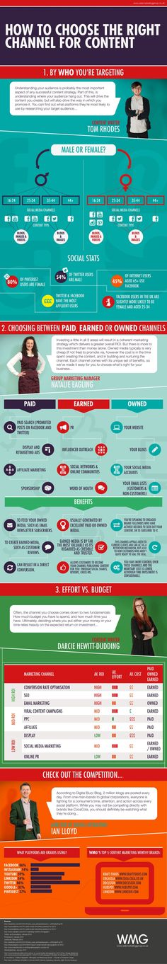 How to Choose the Right Marketing Channel for Your Content #socialmedia #infographic #infografía
