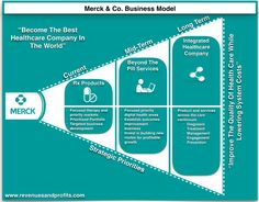 Merck Business Model