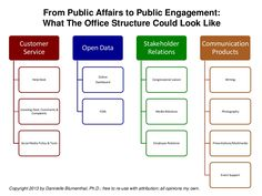 from-public-affairs-to-public-engagement by Dannielle Blumenthal via Slideshare Open Data, Affair, Communication, Public, Engagement, Writing, Engagements, Communication Illustrations, Being A Writer
