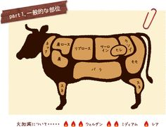 牛肉目利きガイド | 鳥取牛肉販売協議会 Guide Book, Japanese Food, Archive, Food And Drink, Knowledge, Infographics, Meat, Home, Information Graphics