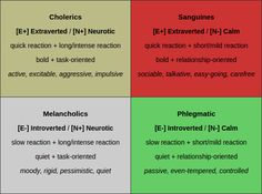 The theory of the four humours (temperaments) is likely the oldest personality… Phlegmatic Personality, Human Personality, Character Personality, Temperament Types, Enfj T, Color Psychology, Family Values, Self Development, Life Skills