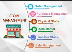 I will do shopify store management and ecom mentor – FiverrBox Store Manager, Good Communication, Web Development, Physics, Promotion, Management, Physique